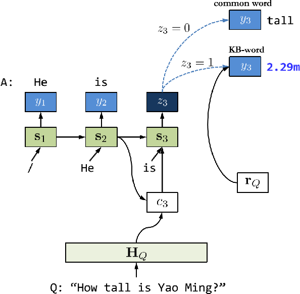 Figure 4 for Neural Generative Question Answering