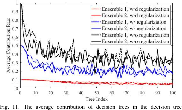 Figure 3 for Sparse Coding Driven Deep Decision Tree Ensembles for Nuclear Segmentation in Digital Pathology Images