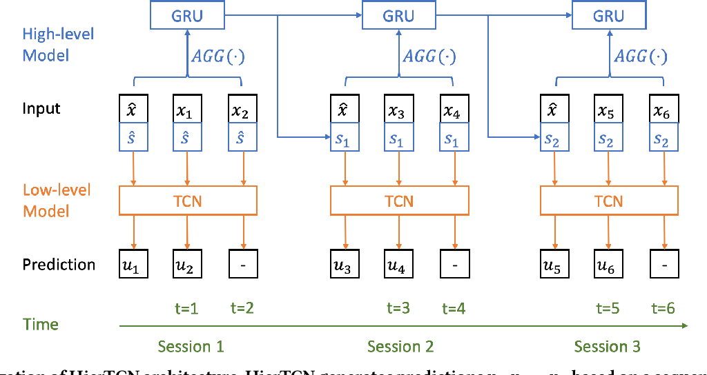 Figure 1 for Hierarchical Temporal Convolutional Networks for Dynamic Recommender Systems