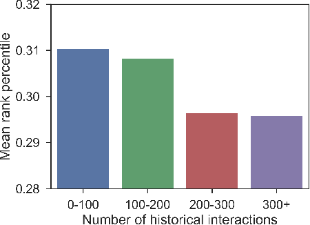 Figure 4 for Hierarchical Temporal Convolutional Networks for Dynamic Recommender Systems