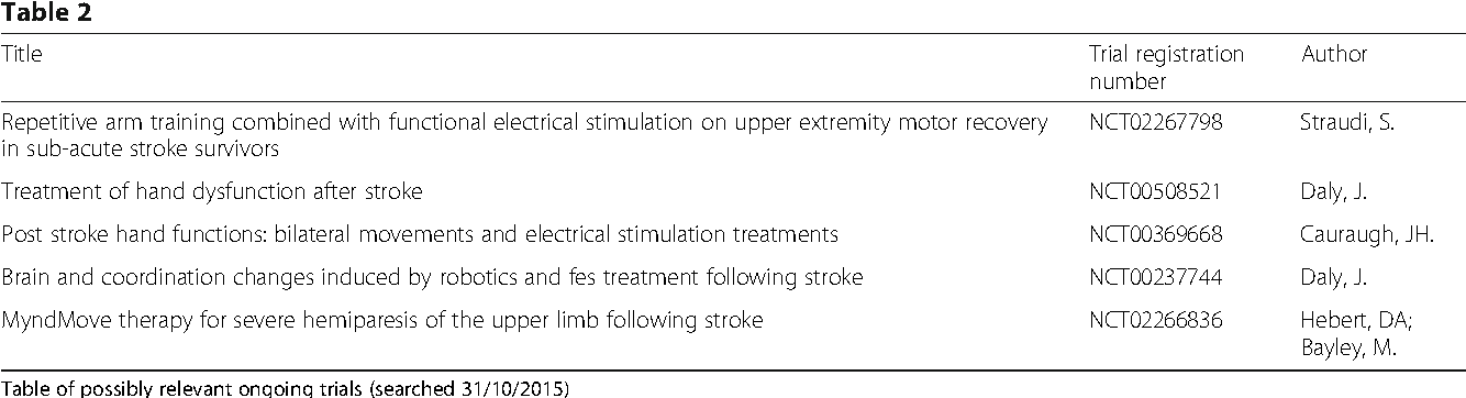 Effectiveness of upper limb functional electrical stimulation after