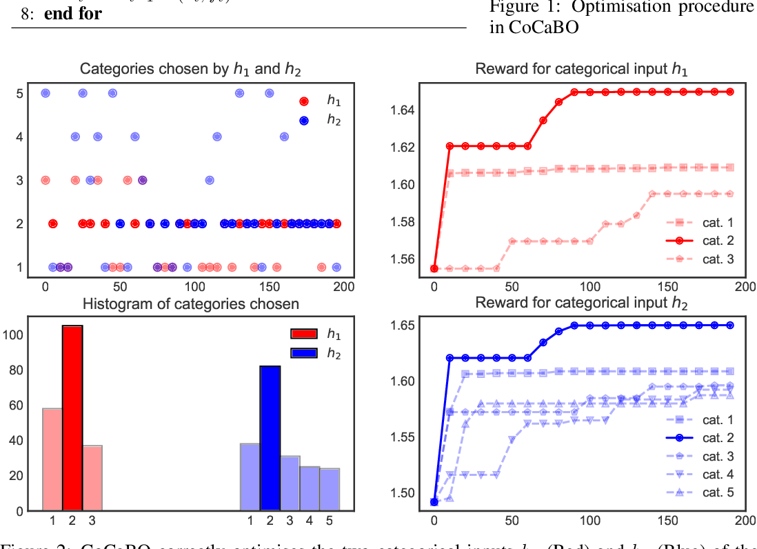 Figure 1 for Bayesian Optimisation over Multiple Continuous and Categorical Inputs