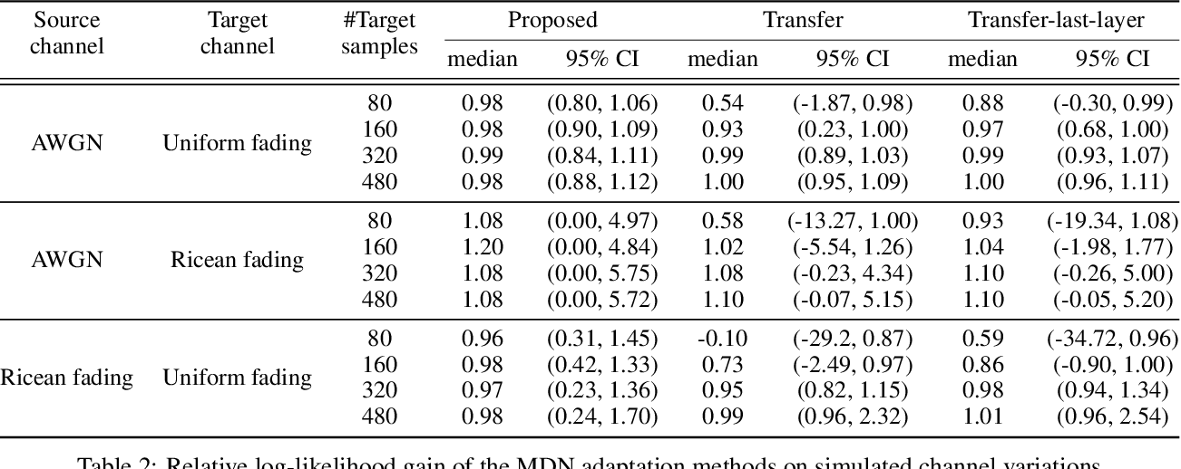 Figure 4 for Domain Adaptation for Autoencoder-Based End-to-End Communication Over Wireless Channels