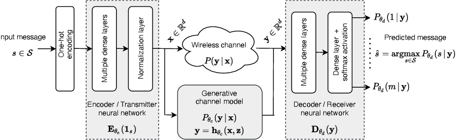 Figure 1 for Domain Adaptation for Autoencoder-Based End-to-End Communication Over Wireless Channels