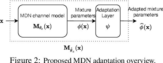 Figure 3 for Domain Adaptation for Autoencoder-Based End-to-End Communication Over Wireless Channels