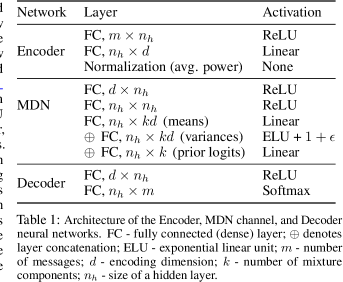 Figure 2 for Domain Adaptation for Autoencoder-Based End-to-End Communication Over Wireless Channels