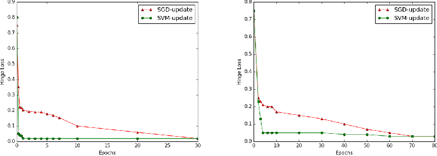 Figure 1 for Faster Convergence & Generalization in DNNs