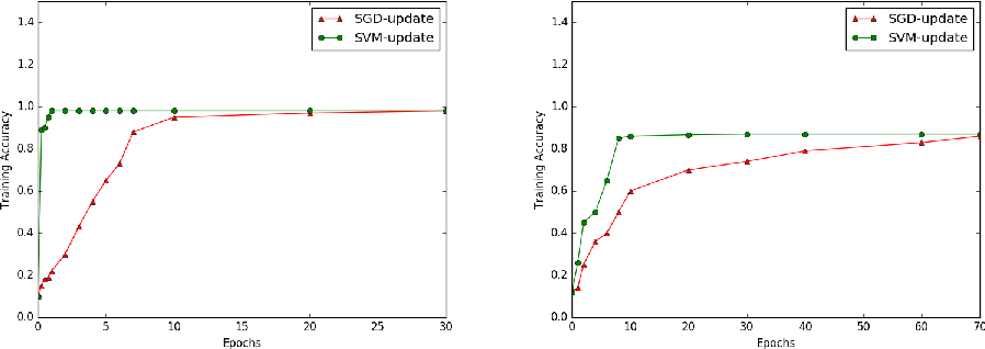 Figure 2 for Faster Convergence & Generalization in DNNs