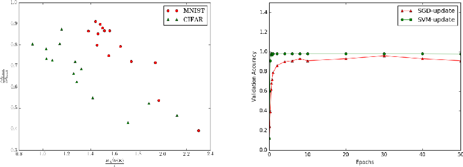 Figure 4 for Faster Convergence & Generalization in DNNs