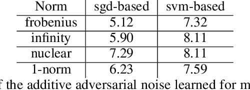 Figure 3 for Faster Convergence & Generalization in DNNs