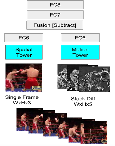 Figure 1 for Two Stream Self-Supervised Learning for Action Recognition