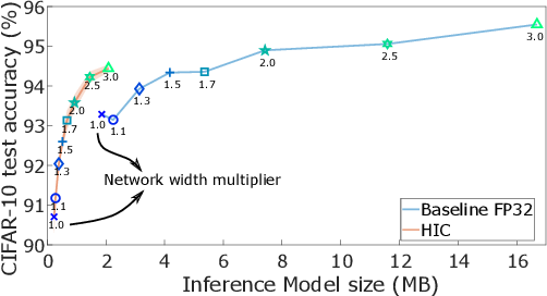 Figure 3 for Hybrid In-memory Computing Architecture for the Training of Deep Neural Networks
