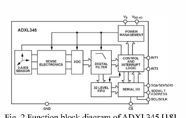 Fig. 2 Function block diagram of ADXL345 [18].