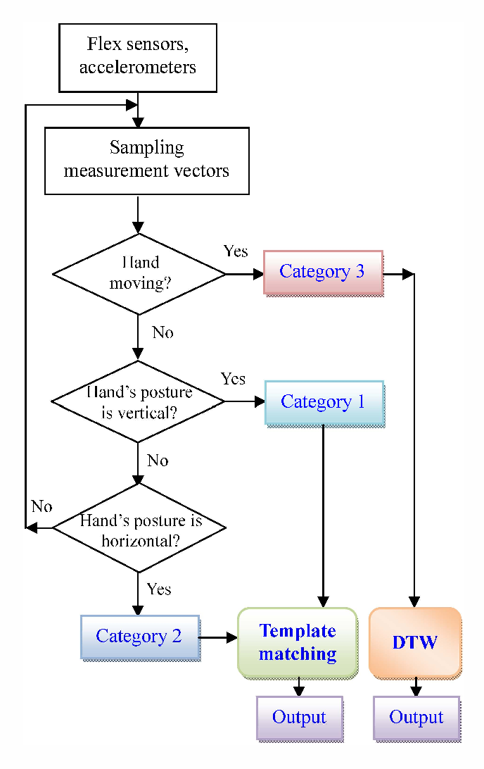 Fig. 5 An algorithm scheme for classification and recognition of Vietnamese sign language.