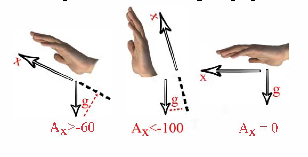 Fig. 6 The hand's postures depending on the values of Ax.