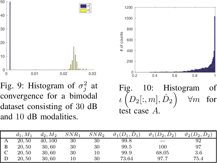 Figure 2 for Multimodal Sparse Bayesian Dictionary Learning