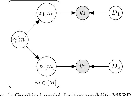 Figure 1 for Multimodal Sparse Bayesian Dictionary Learning