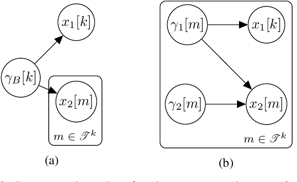 Figure 3 for Multimodal Sparse Bayesian Dictionary Learning