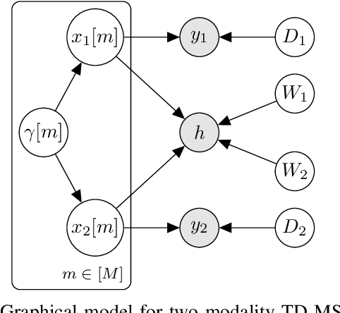 Figure 4 for Multimodal Sparse Bayesian Dictionary Learning