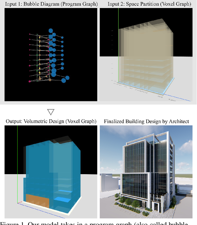 Figure 1 for Building-GAN: Graph-Conditioned Architectural Volumetric Design Generation