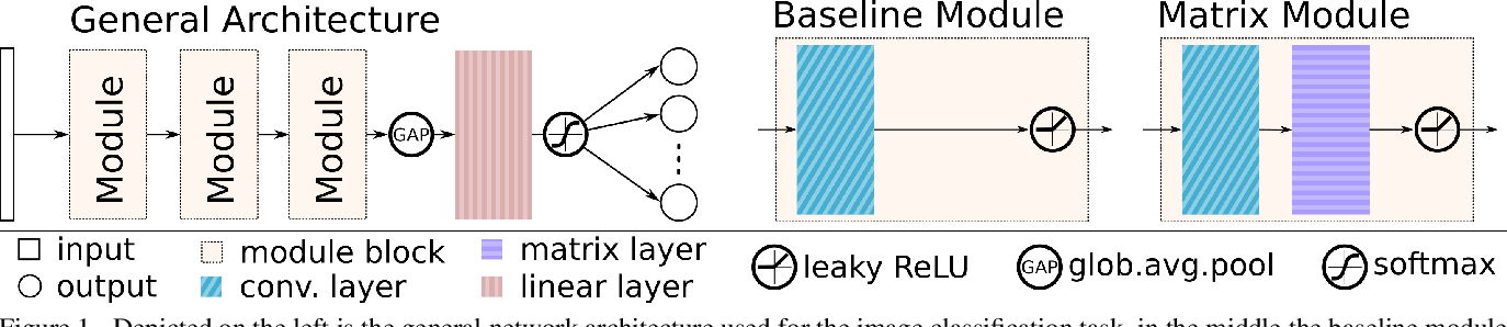Figure 1 for Trainable Spectrally Initializable Matrix Transformations in Convolutional Neural Networks