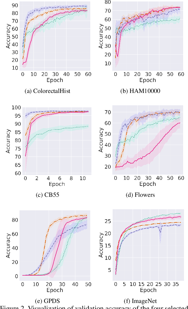 Figure 3 for Trainable Spectrally Initializable Matrix Transformations in Convolutional Neural Networks