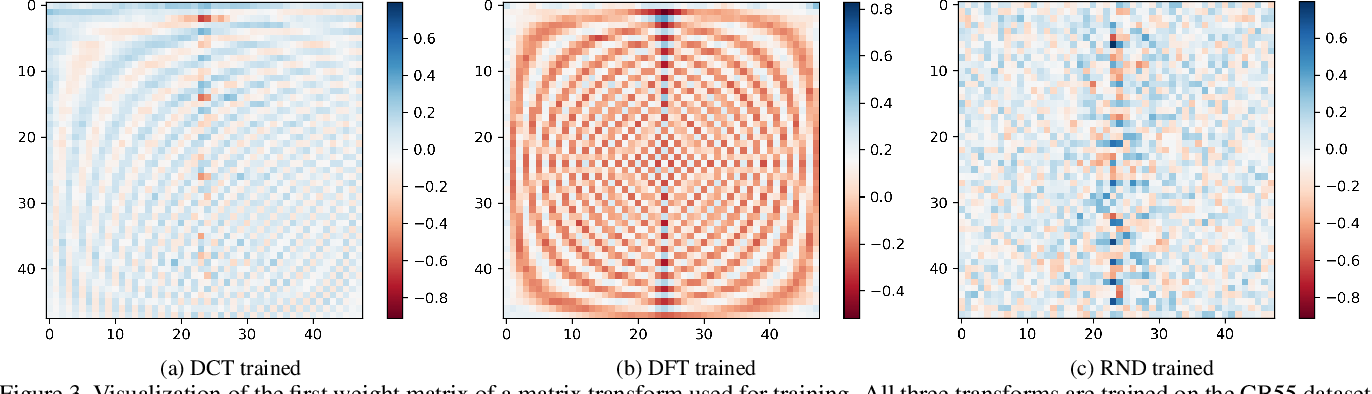 Figure 4 for Trainable Spectrally Initializable Matrix Transformations in Convolutional Neural Networks