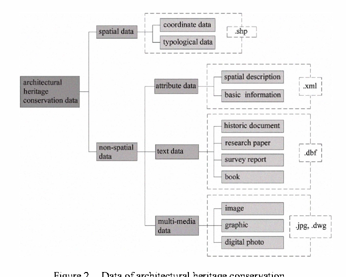 Figure 2 from A preliminary study on gis-based management