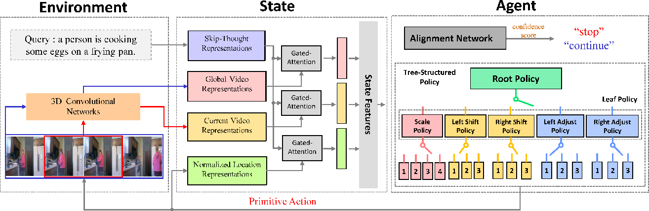 Figure 3 for Tree-Structured Policy based Progressive Reinforcement Learning for Temporally Language Grounding in Video