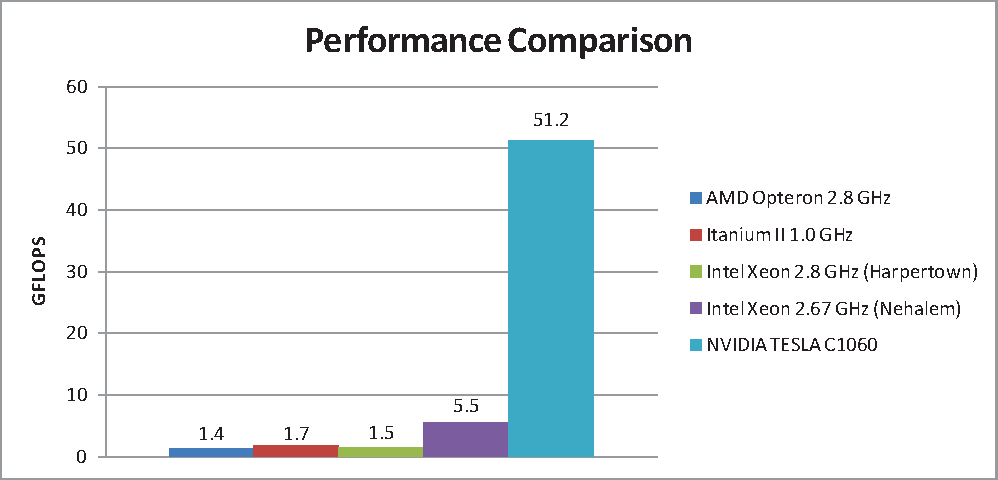 Implementing the Himeno benchmark with CUDA on GPU clusters