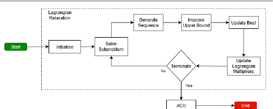 Figure 3 for Instance Space Analysis for the Car Sequencing Problem