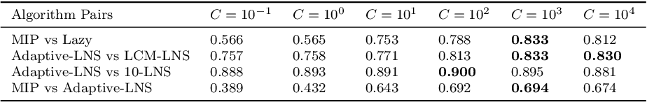 Figure 4 for Instance Space Analysis for the Car Sequencing Problem