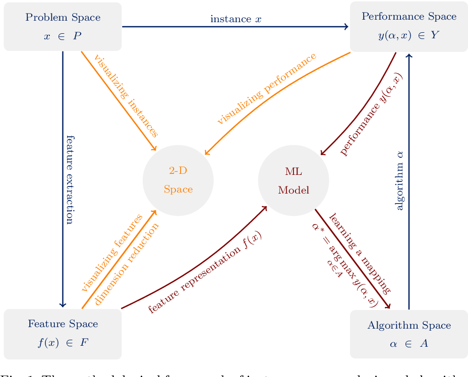 Figure 1 for Instance Space Analysis for the Car Sequencing Problem