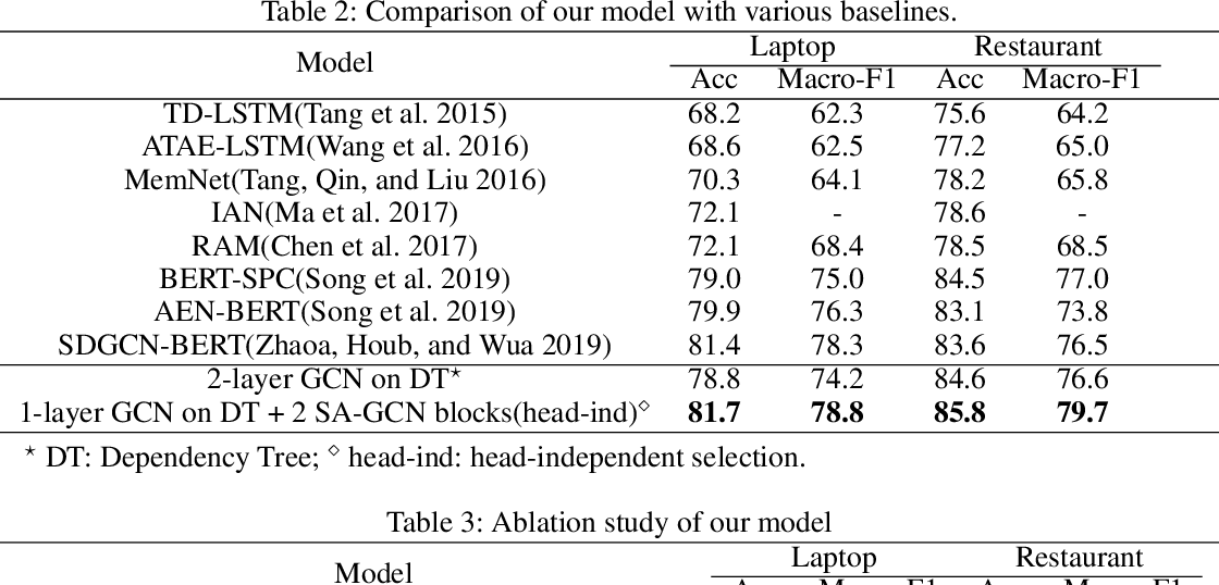 Figure 4 for Selective Attention Based Graph Convolutional Networks for Aspect-Level Sentiment Classification