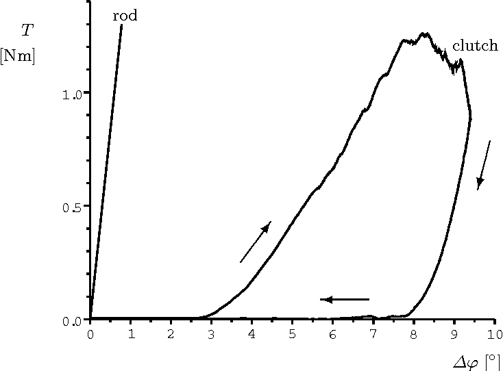 Figure 7 from Design of a Passive, Bidirectional Overrunning
