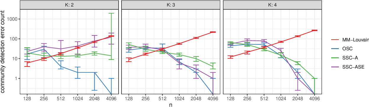 Figure 1 for Popularity Adjusted Block Models are Generalized Random Dot Product Graphs
