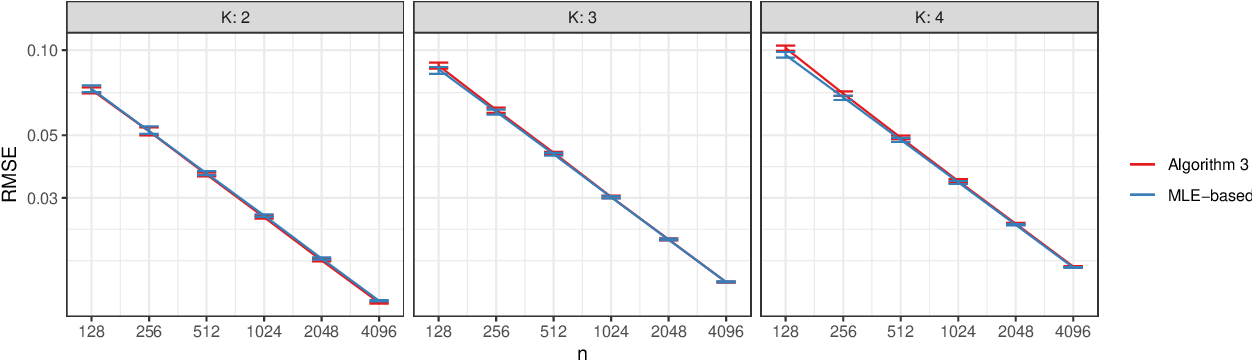Figure 3 for Popularity Adjusted Block Models are Generalized Random Dot Product Graphs