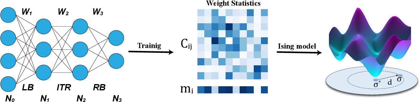 Figure 1 for Data-driven effective model shows a liquid-like deep learning