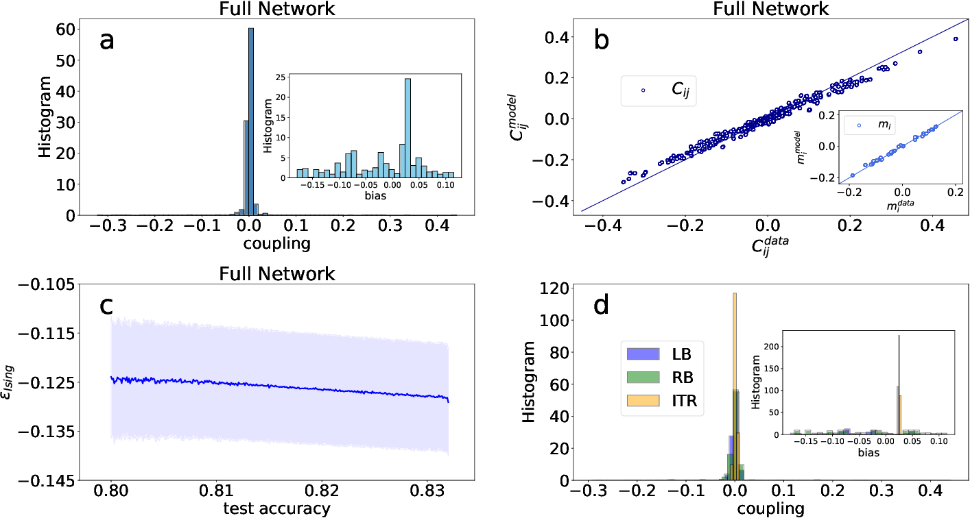 Figure 3 for Data-driven effective model shows a liquid-like deep learning