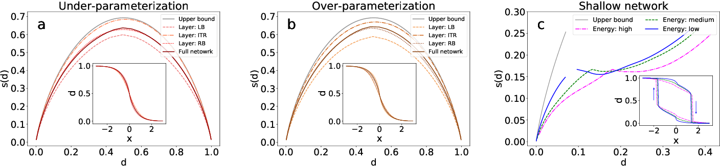 Figure 4 for Data-driven effective model shows a liquid-like deep learning