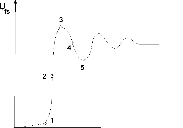 Fig. 1—An ideal free surface velocity profile in time. 1—arrival of the kJ mol21),[31] support the mechanism of high-pressure bub-first shock wave very close to the rear surface, 2—peak of the shock wave, ble formation.3—beginning of deceleration of the rear surface by rarefaction wave, 4—spall formation, and 5—beginning of acceleration due to second In this article, we suggest a novel approach for estimating shock wave. the effects of cathodic hydrogen charging on the mechanical properties and fracture characteristics of amorphous materials in the shape of thin ribbons. This approach is applied to in impact experiments and the possibility of studying high- determine the dominant mechanism of HE in an amorphous pressure time-dependent phenomena. Fe80B11Si9 alloy and to estimate the effects of the high presIt has long been recognized that hydrogen might embrittle sures involved in cathodic charging. We measure the