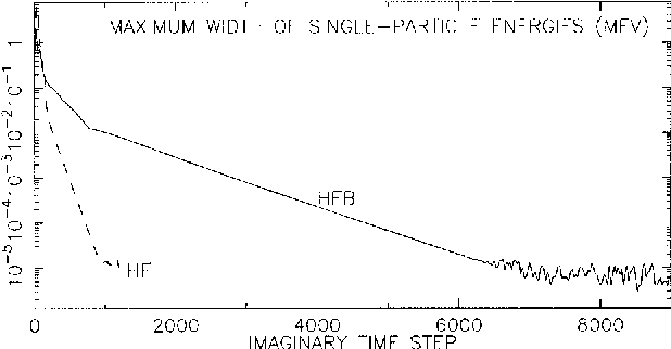 Fig. 1. Convergence to the HF and HFB solutions for 40Ca.
