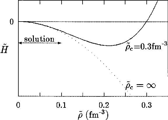 Fig. 5. Dependence of the pairing Hamiltonian density H̃ on the pairing density ̃ for two values of a parameter ̃c = 0.3 fm −3 (solid curve) and ̃c =1 (dot curve). The vertical scale is arbitrary. These curves applies when c.