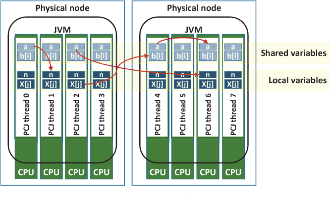 PCJ – Java Library for Highly Scalable HPC and Big Data