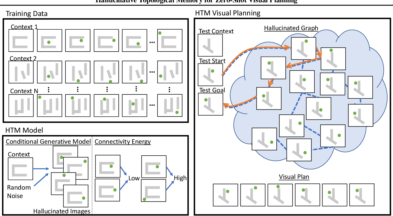 Figure 1 for Hallucinative Topological Memory for Zero-Shot Visual Planning