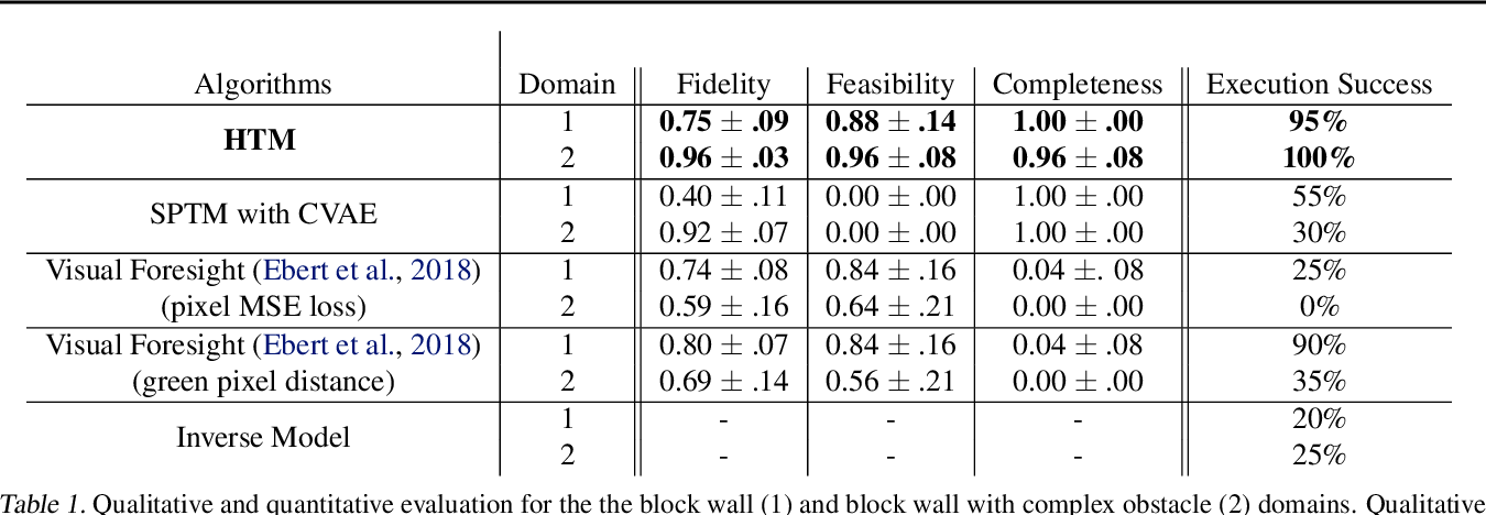 Figure 2 for Hallucinative Topological Memory for Zero-Shot Visual Planning