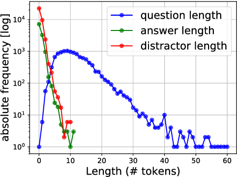 Figure 3 for Crowdsourcing Multiple Choice Science Questions
