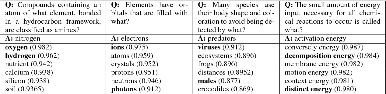 Figure 2 for Crowdsourcing Multiple Choice Science Questions