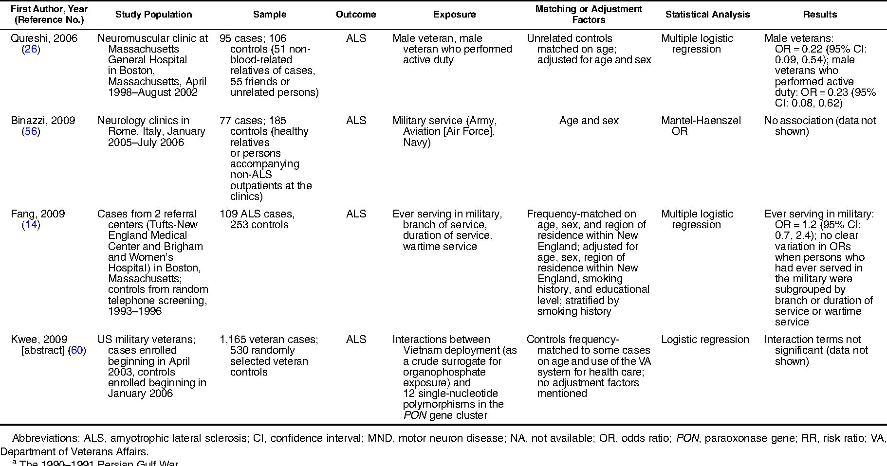 Table 2 from Military service, deployments, and exposures in