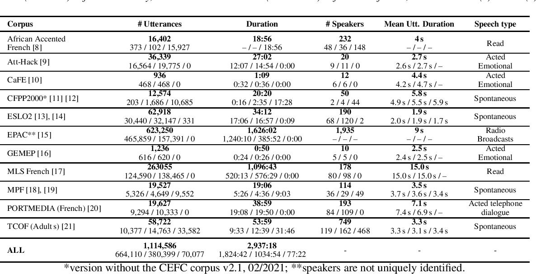 Figure 1 for LeBenchmark: A Reproducible Framework for Assessing Self-Supervised Representation Learning from Speech